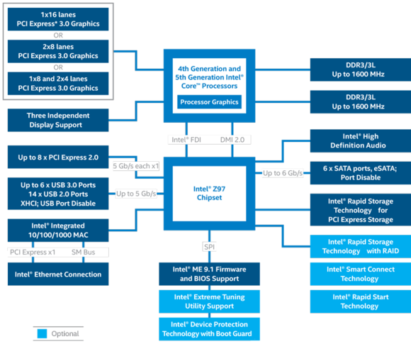 z97 chipset diagram