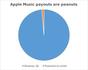 Apple music payouts