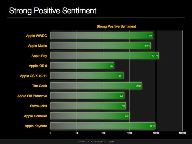 apple wwdc2015 theysay analysis.003