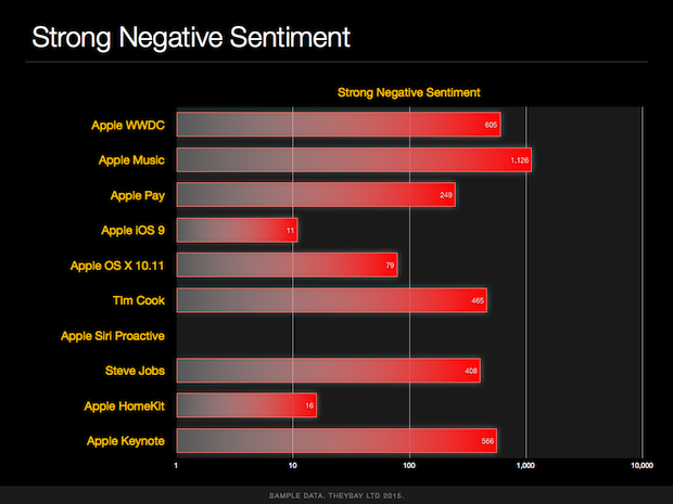 apple wwdc2015 theysay analysis.004
