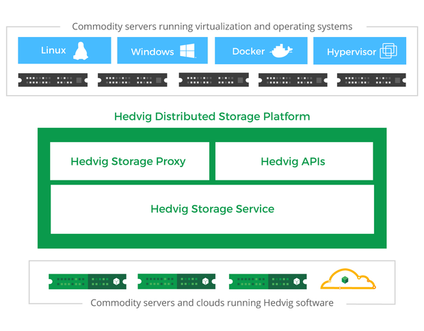 Hedvig storage product