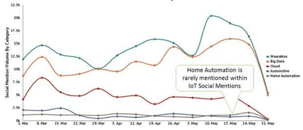 Argus chart IoT social conversations