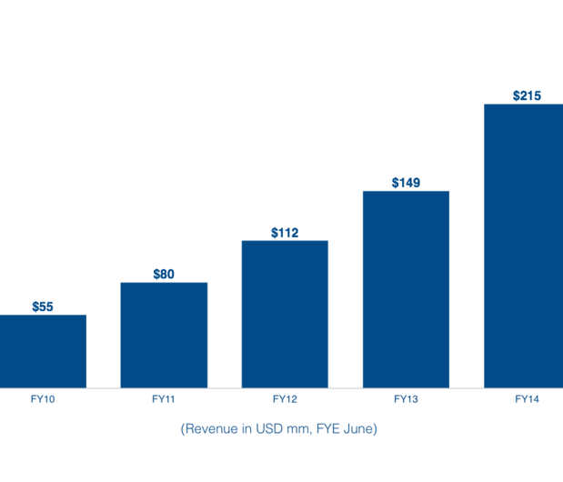 atlassian revenue slide 900x770