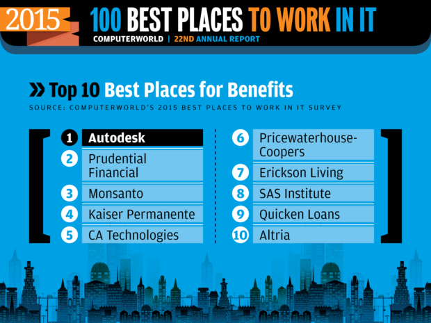 Computerworld Best Places to Work in IT 2015 [ Top 10: Benefits ]
