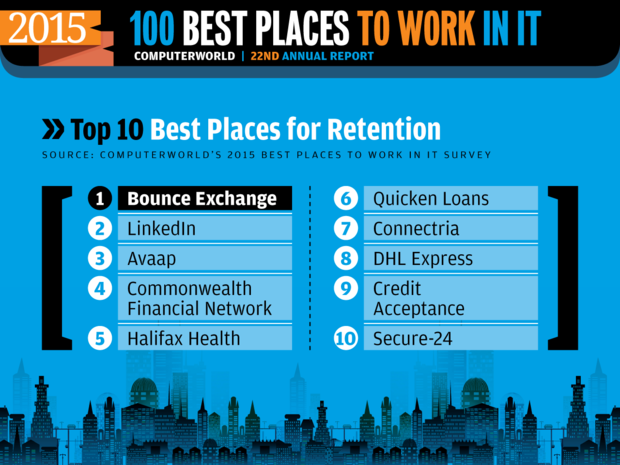 Computerworld Best Places to Work in IT 2015 [ Top 10: Retention ]