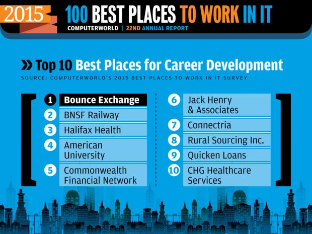 Computerworld Best Places to Work in IT 2015 [ Top 10: Career Development ]
