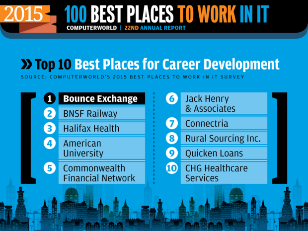 Computerworld Best Places to Work in IT 2015 [ Top 10: Career Development ]