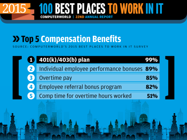 Computerworld Best Places to Work in IT 2015 [ Compensation Benefits ]
