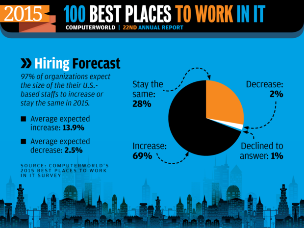Computerworld Best Places to Work in IT 2015 [ Hiring Forecast ]