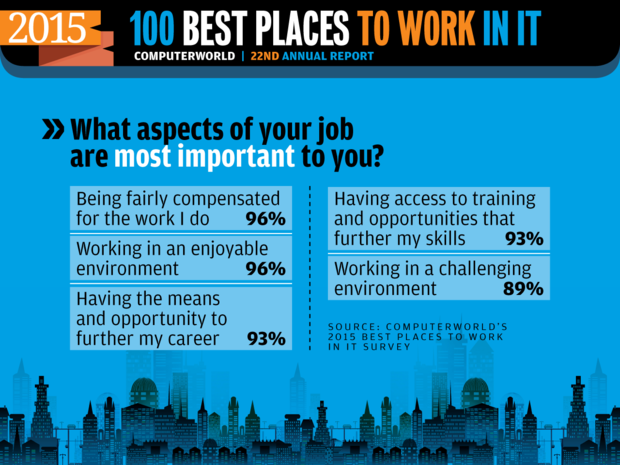 Computerworld Best Places to Work in IT 2015 [ Most Important to Employees ]