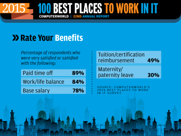 Computerworld Best Places to Work in IT 2015 [ Rate Your Benefits ]