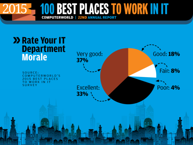 Computerworld Best Places to Work in IT 2015 [ Rate Your IT Morale ]