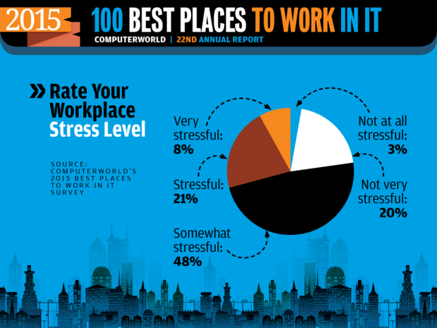 Computerworld Best Places to Work in IT 2015 [ Rate Your Stress Level ]
