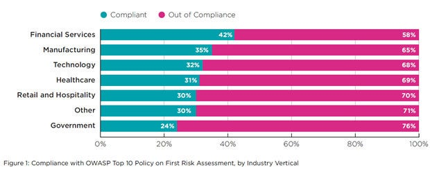 Compliance with OWASP top 10 policy on first risk assessment