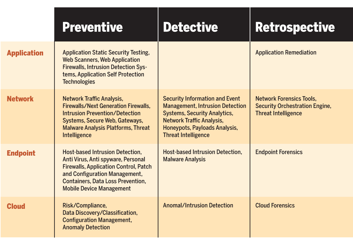 A Framework To Help Make Sense Of Cybersecurity Tools