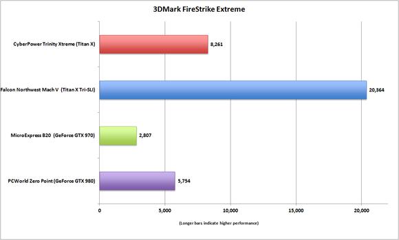 cyberpower trinity xtreme 3dmark firestrike extreme