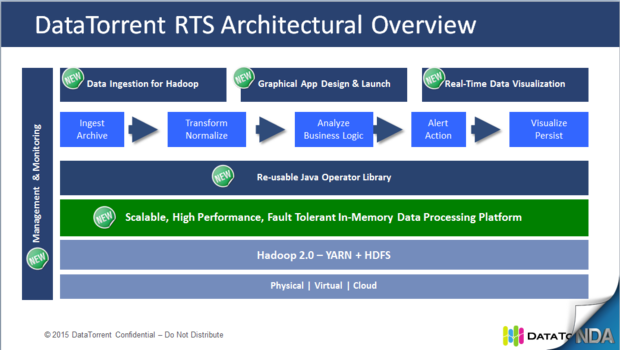 DataTorrent RTS