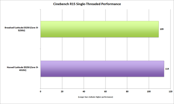 dell latitude e5250 cinebenchr15 single threaded