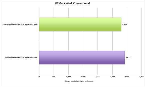 dell latitude e5250 pcmark8 work convetional