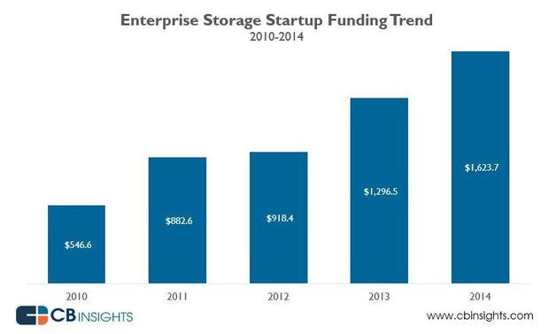 enterprise storage funding