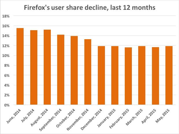 firefox share last 12 months4
