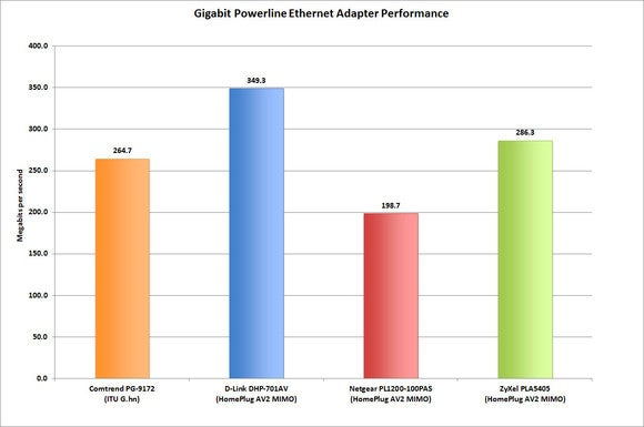 Gigabit powerline Ethernet