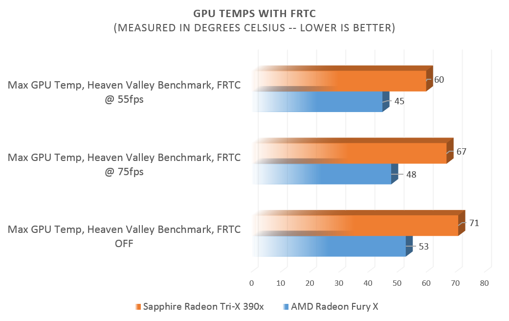 Tested: AMD\'s Frame Rate Target Control delivers real benefits for ...