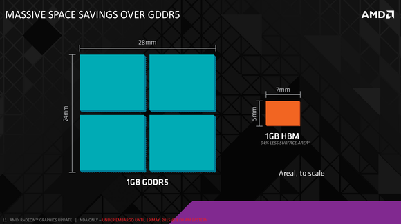hbm space savings gddr5
