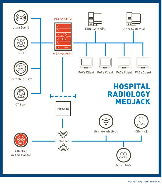 Hospital radiology MEDJACK by TrapX