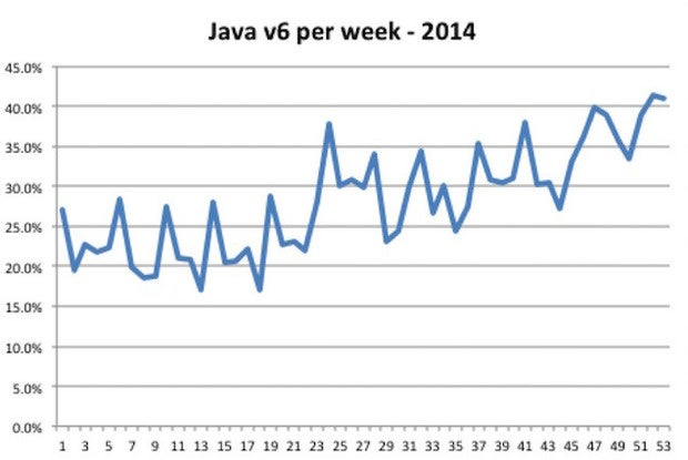 Java 6 remained popular in the enterprise last year