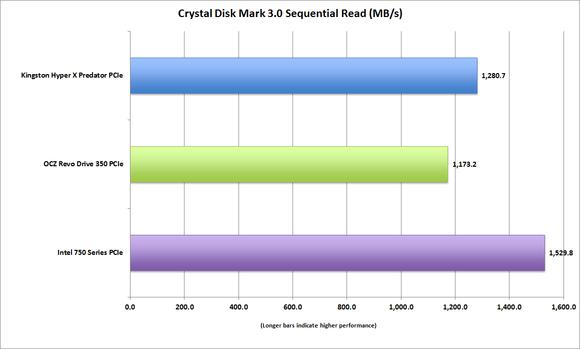 kingston hyperx predator crystaldiskmark3 sequential reads