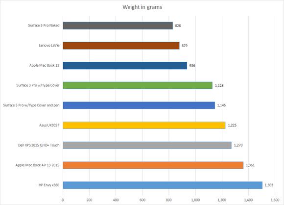 laptop weight