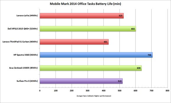 lenovo lavie z mobilemark2014 battery