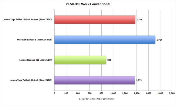 lenovo yoga 2 8 pcmark8 work convetional