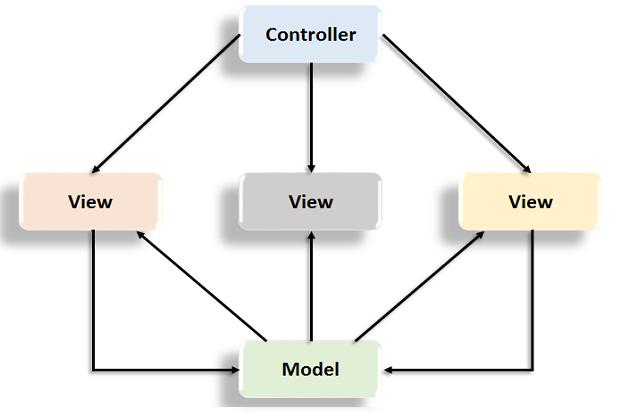 ASP.MVC