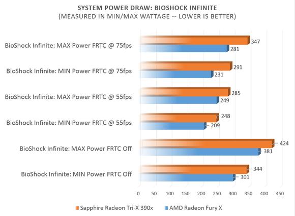 power draw bioshock