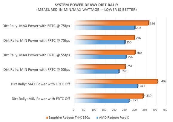 power draw dirt rally
