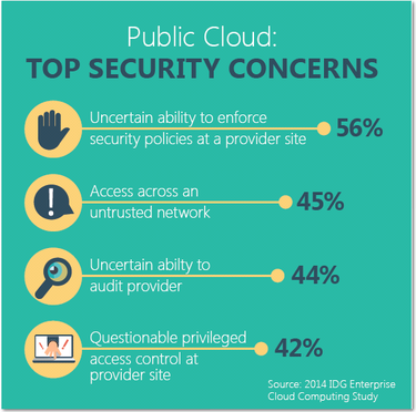 publiccloudsecurity