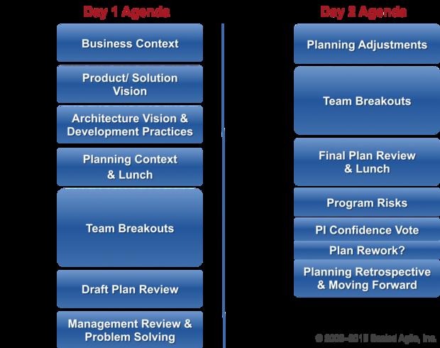 SAFe's release planning meeting agenda