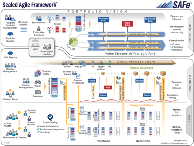 Introducing the scaled agile framework | CIO