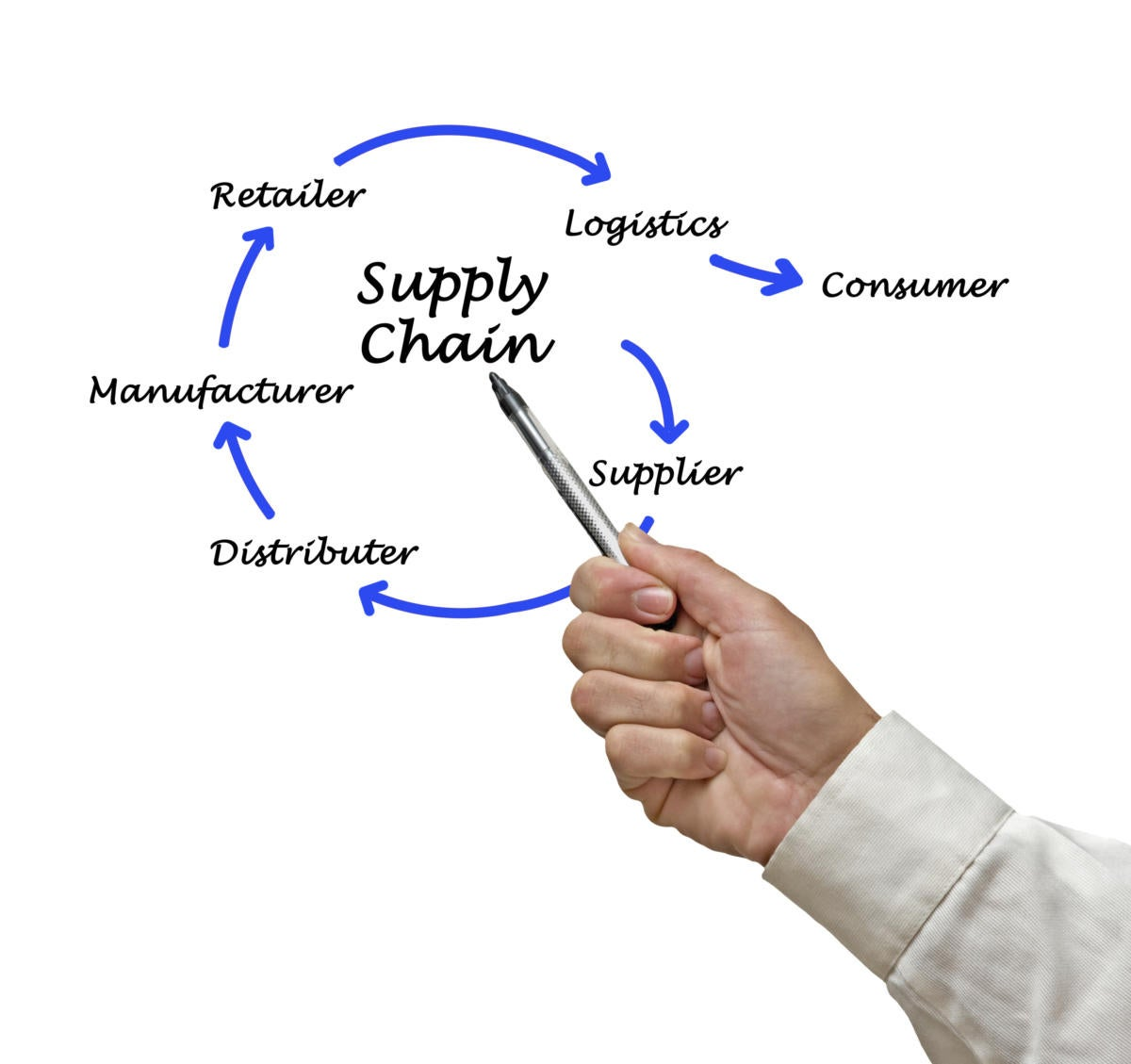Build A Career In Retail Supply Chain Jobs