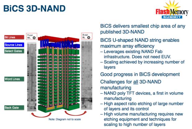 3D NAND flash