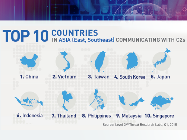 Level 3 botnet targets in East Southeast Asia