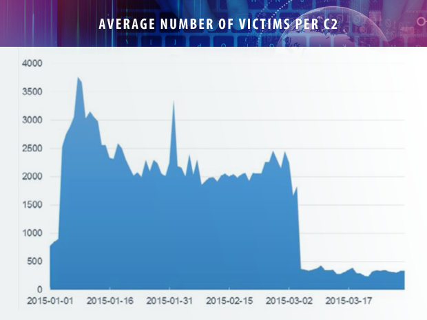 Level 3 botnet average victims