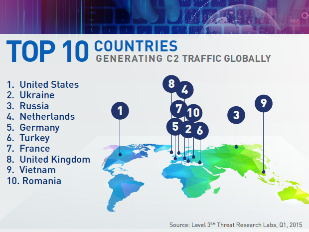 Level 3 top countries generating botnet traffic