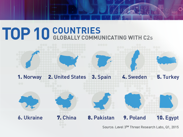 Level 3 botnet research top countries