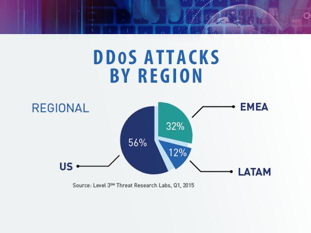 Level 3 DDoS attacks by region