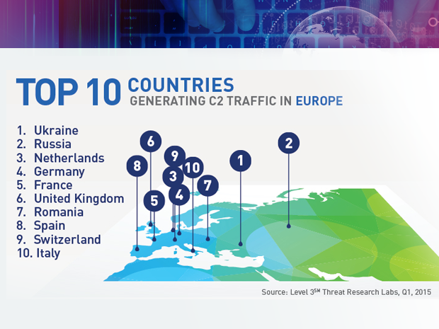 Level 3 botnet research top Europe countries