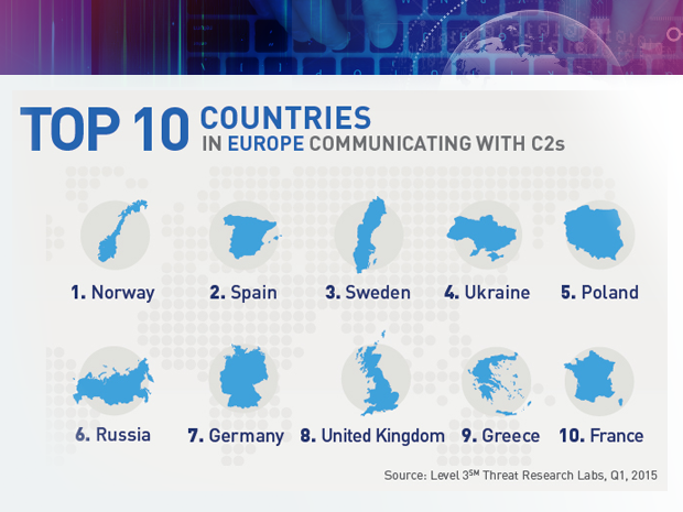 Level 3 botnet research top Europe targets