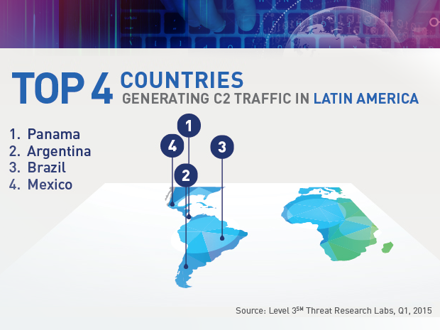 Level 3 botnet research top Latin America countries